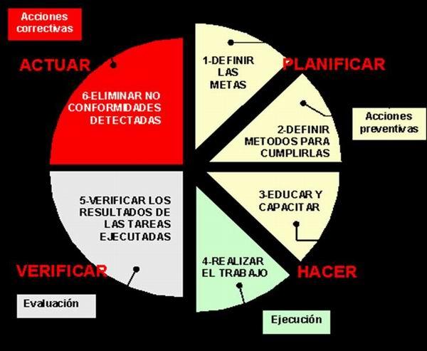 Diagrama PHVA.2