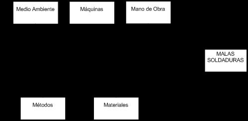 Ejemplo 5 diagrama-causa-efecto