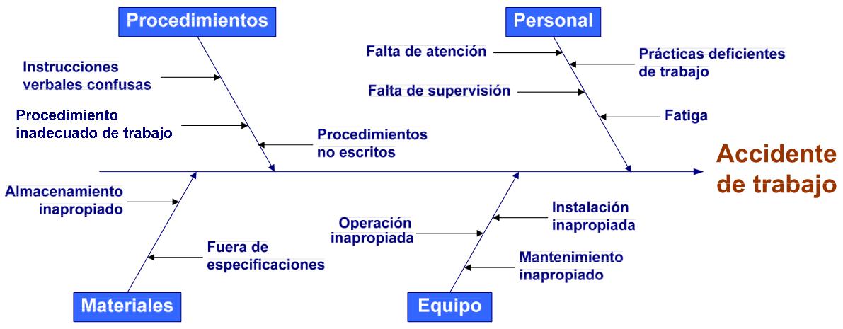 ejemplo 1 causa efecto