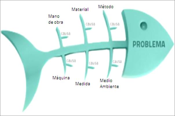 diagrama causa efecto herramienta lean de an lisis para la mejora Causa Y Efecto De Trabajo diagrama causa efecto herramienta lean de an lisis para la mejora sistemic