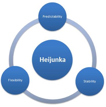 HEIJUNKA: uno de los principios básicos de la PRODUCCIÓN LEAN