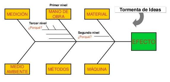 diagrama-causaefecto
